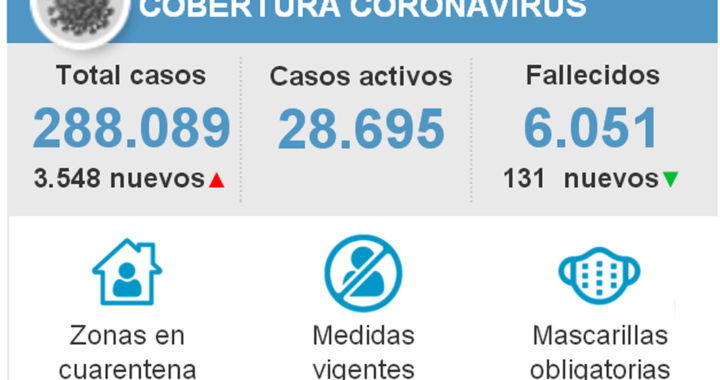 Chile superó los 6 mil muertos por coronavirus